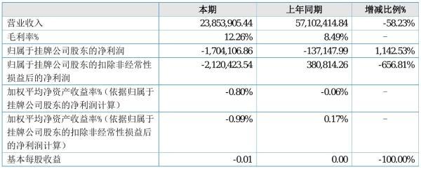金柏股份2021年半年度亏损170.41万元 同比亏损增加1,142.53%