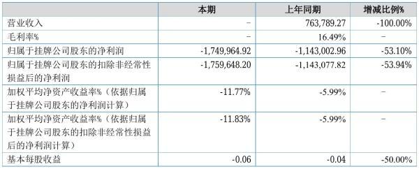 科若思2021年半年度亏损175万元 同比亏损增加53.10%