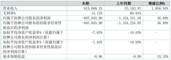 ST金旭股2021年半年度亏损69.7万元 同比亏损减少36.88%