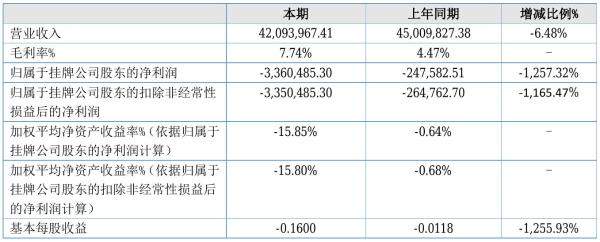 智唐科技2021年半年度亏损336.05万元 同比亏损增加1,257.32%