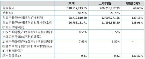 舜宇精工2021年半年度净利2871.28万元 同比净利增加139.13%