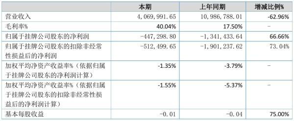 五花头2021年半年度亏损44.73万元 同比亏损减少66.66%