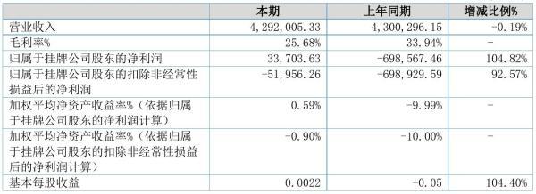 赫得环境2021年半年度净利3.37万元 同比扭亏为盈