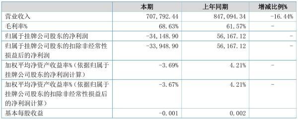 福藏股份2021年半年度亏损3.41万元 同比由盈转亏