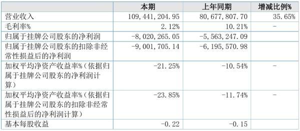 宏华股份2021年半年度亏损802.03万元 同比亏损增加