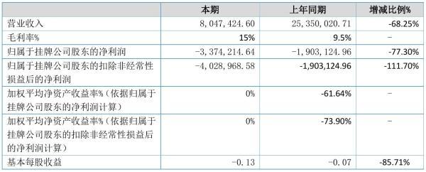 ST捷智2021年半年度亏损337.42万元 同比亏损增加77.30%