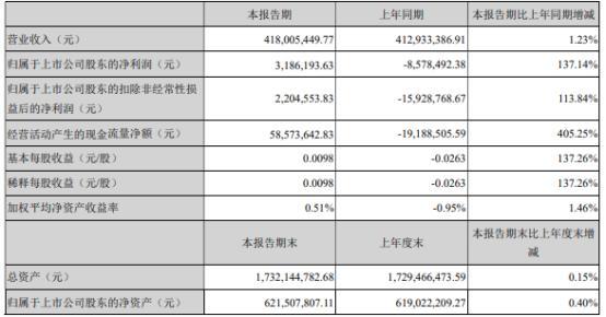 天晟新材2021年上半年净利318.62万同比扭亏为盈 后加工品业务稳定增长