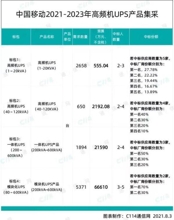 中国移动高频机UPS产品集采:总预算超93694万元