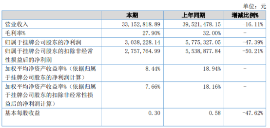 顺鑫昌2021年上半年净利303.82万下滑47.39% 客户订单大幅减少