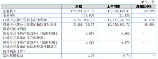 星海电子2021年上半年净利1574.93万增长41.67% 光伏产品销售增加