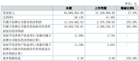 春光药装2021年上半年净利1131.67万增长376.26% 销售订单增加
