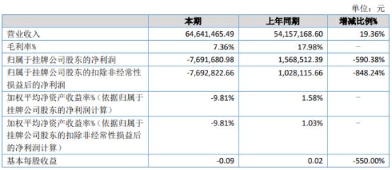 中联环保2021年上半年亏损769.17万同比由盈转亏 本期项目交付验收恢复正常