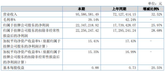 恒立钻具2021年上半年净利2234.72万增长25.97% 上年同期疫情期间业务处于停滞状态