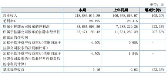 田野股份2021年上半年净利3866.51万增长423.33% 上年同期受疫情影响