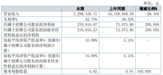华创网安2021年上半年净利21.99万增长200.94% 软件即征即退、可退税金额增长