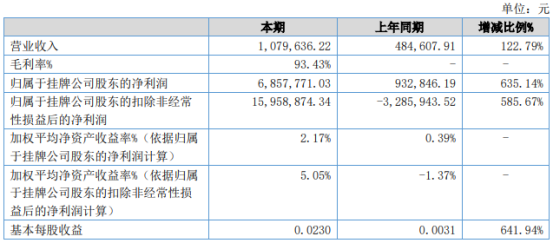 基美影业2021年上半年净利685.78万增长635.14% 银行理财产品取得回报