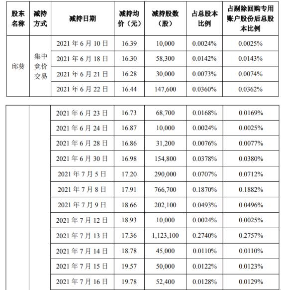 弘信电子股东邱葵减持371.31万股 套现约6446.01万 一季度公司净利2258.88万