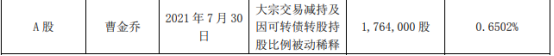 赛意信息2名股东合计减持261.94万股 一季度公司净利1086.94万