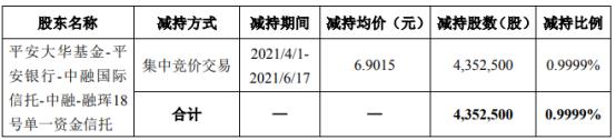 富煌钢构股东减持435.25万股 套现3003.88万 一季度公司净利1257.86万