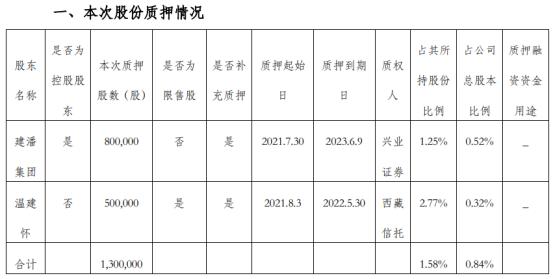 金牌厨柜2名股东合计质押130万股 用于补充质押