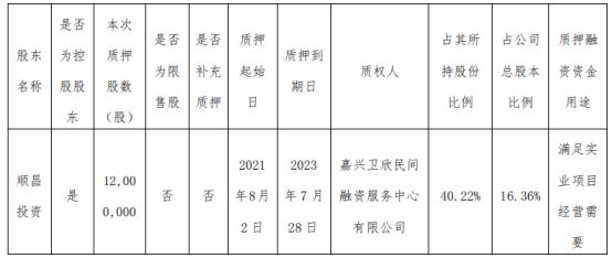 嘉澳环保控股股东顺昌投资质押1200万股 用于满足实业项目经营需要