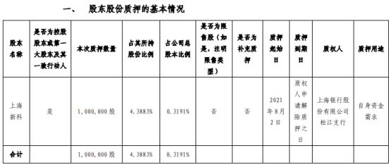 上海新阳股东上海新科质押100万股 用于自身资金需求