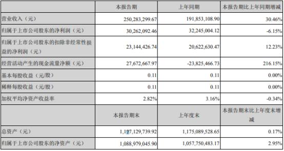 雷柏科技2021年上半年净利3026.21万下滑6.15% 财务费用增加