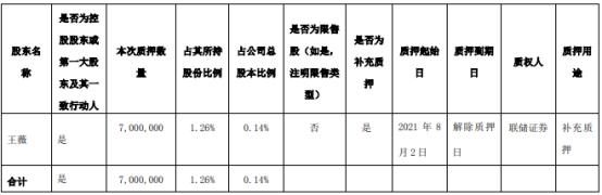 天茂集团2名控股股东合计质押8000万股 用于补充质押