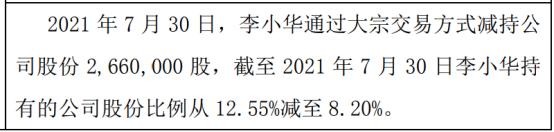 康莱股份股东李小华减持266万股 权益变动后持股比例为8.2%