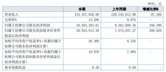 中阳股份2021年上半年净利3058.43万增长256.39% 产成品量价齐升