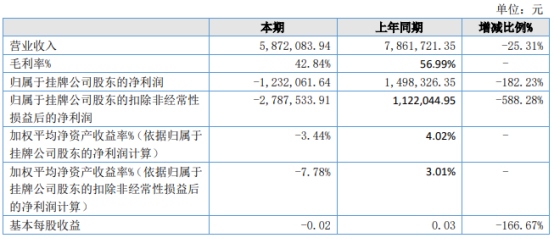 正润创服2021年上半年亏损123.21万同比由盈转亏 管理费用增加