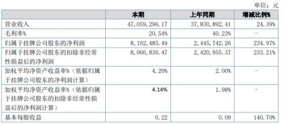 中瑞药业2021年上半年净利819.25万增长234.97% 财务费用下降