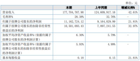 芭薇股份2021年上半年净利1116.27万增长21.81% 个护类产品销量增长