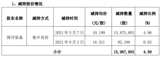 派瑞股份股东国开装备减持1596.79万股 套现1.63亿 一季度公司净利39.75万