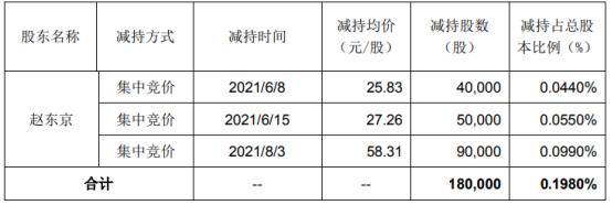 维宏股份股东赵东京减持18万股 套现约1049.58万 上半年公司净利4412.69万