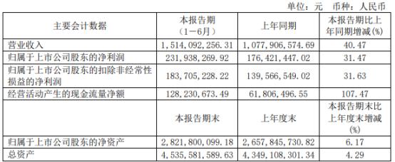 艾华集团2021年上半年净利2.32亿增长31.47% 业务销售大幅增加