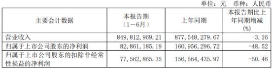 丰山集团2021年上半年净利8286.12万下滑48.52% 销售毛利下降