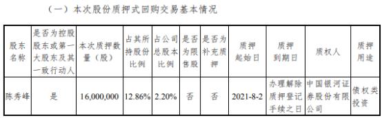 星源材质控股股东陈秀峰质押1600万股 用于债权类投资