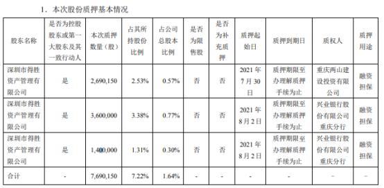 得润电子控股股东得胜公司合计质押769.02万股 用于融资担保