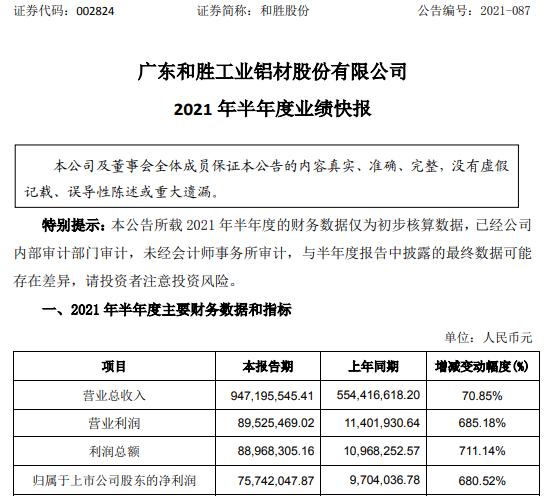 和胜股份2021年上半年净利7574.2万增长680.52% 订单大幅增长