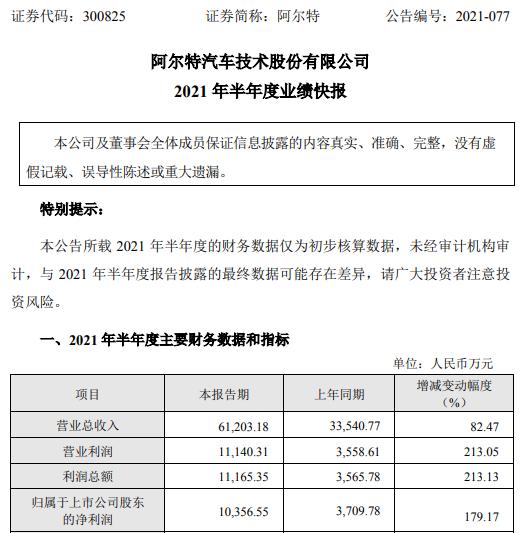 阿尔特2021年上半年净利1.04亿增长179.17% 业务量增加