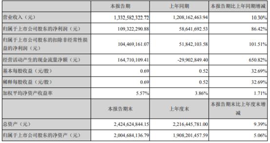 宇新股份2021年上半年净利1.09亿增长86.42% 销售费用下滑