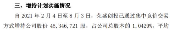 荣盛发展股东荣盛创投增持4534.67万股 耗资2.75亿 一季度公司净利8.98亿