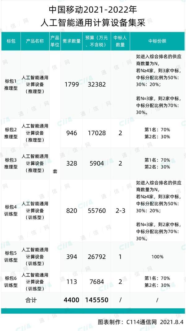中国移动采购4400台人工智能通用计算设备,总预算145550万元