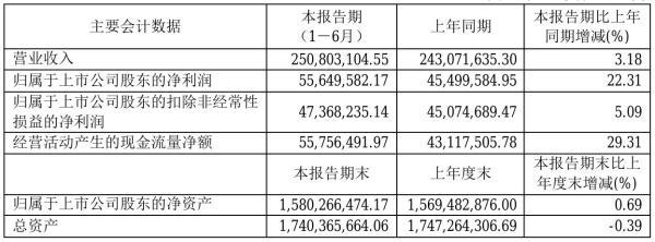 吉贝尔2021年半年度净利5564.96万元 同比净利增加22.31%