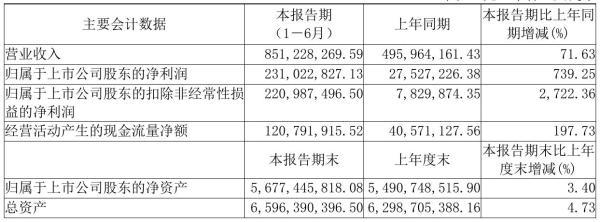 昊海生科2021年半年度净利2.31亿元 同比净利增加739.25%