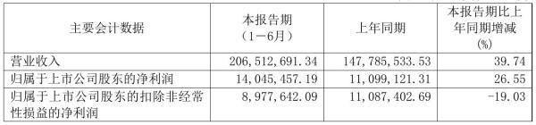 慧辰股份2021年半年度净利1404.55万元 同比净利增加26.55%