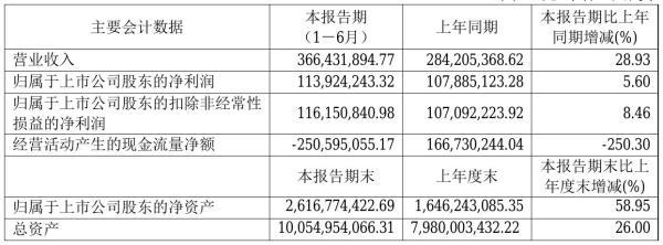 联泰环保2021年半年度净利1.14亿元 同比净利增加5.60%