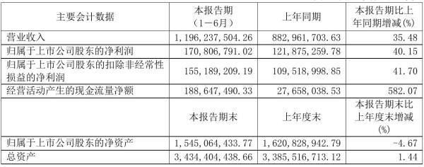 华荣股份2021年半年度净利1.71亿元 同比净利增加40.15%