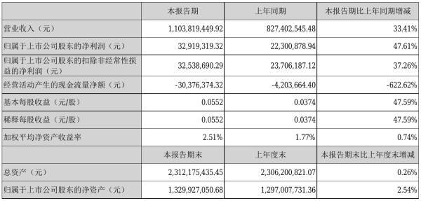 北大医药2021年半年度净利3291.93万元 同比净利增加47.61%